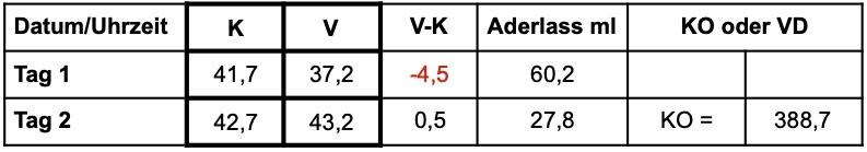 Tab. 1: Ausschnitt aus Doppel-Hämatokrit-Tabelle; K: kapillarer Hämokrit (%), V: venöser Hämatokrit (%), KO: Konzentrierung (ml), VD: Verdünnung (ml)